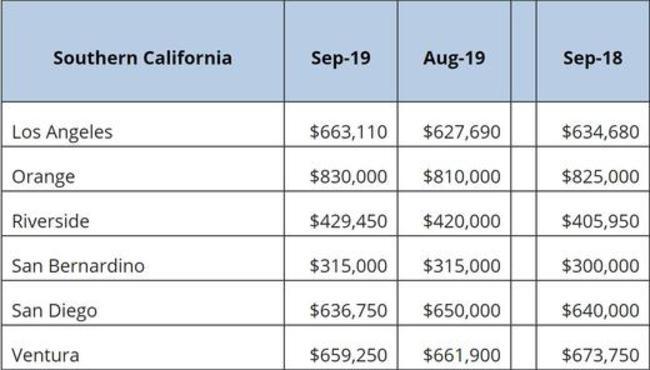 Economic Forecast Anna Mendez | San Clemente houses for sale